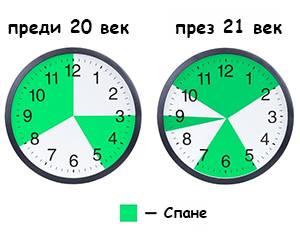 Сънят на предците ни - 6 часа