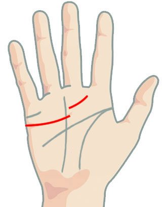 Линия на сърцето - прекъсната под безимения пръст