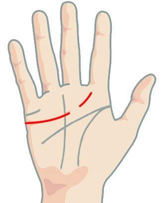 Линия на сърцето - прекъсната под средния пръст