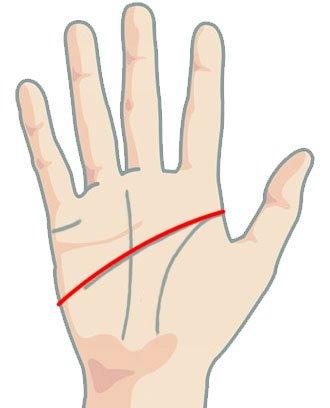 Линия на сърцето - счупена длан