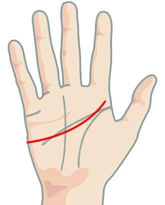 Линия на сърцето - фалшива счупена длан