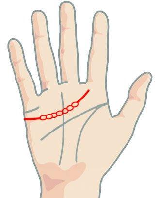 Линия на сърцето - има формата на верига