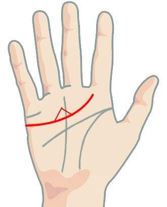 Линия на сърцето - триъгълник над линията