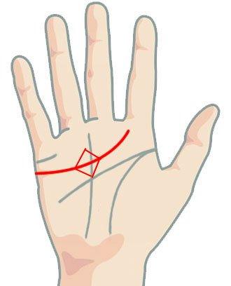 Линия на сърцето - квадрат по линията