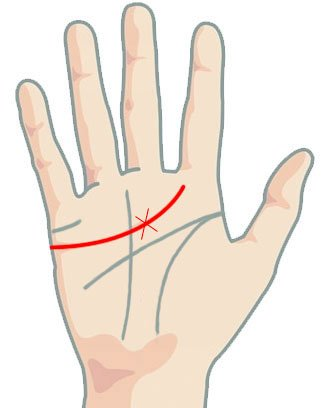 Линия на сърцето - кръст през линията на сърцето