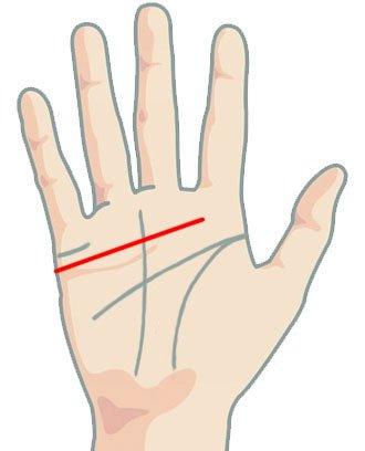 Линия на сърцето - права линия
