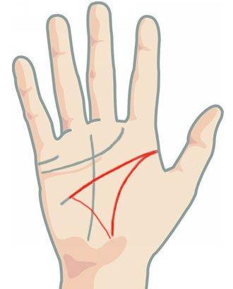 Линия на здравето - щастливия триъгълник